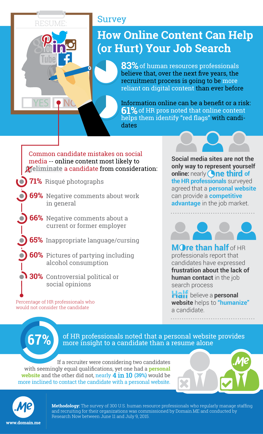 HR Survey_ Infographic